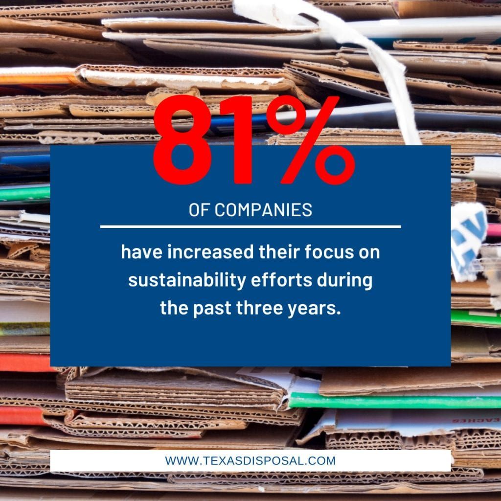 81% of companies have increased their focus on sustainability efforts during the past three years